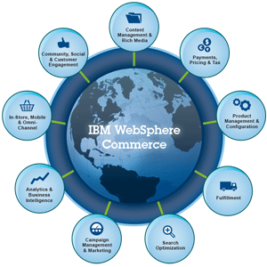 Web Sphere Commerce